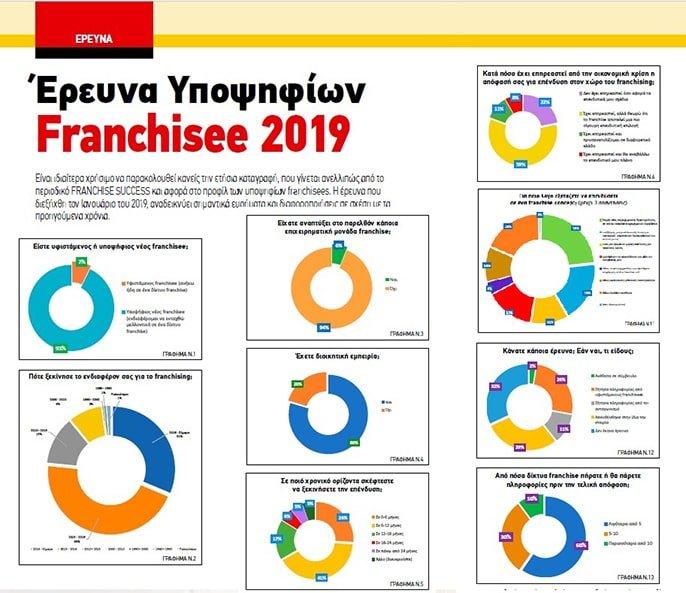 Franchise Success τεύχος 69 - Έρευνα υποψηφίων Franchisee 2019